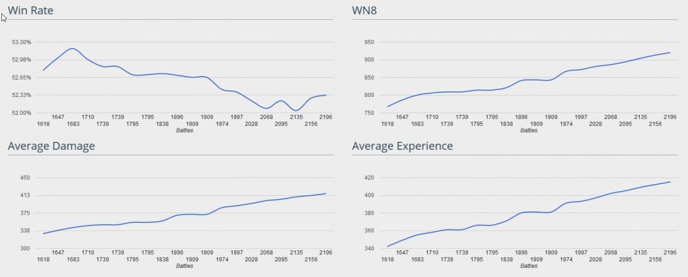 2016-05-25 00_48_02-Larsson2334 - WoTLabs.net - World of Tanks Statistics Tracker.png