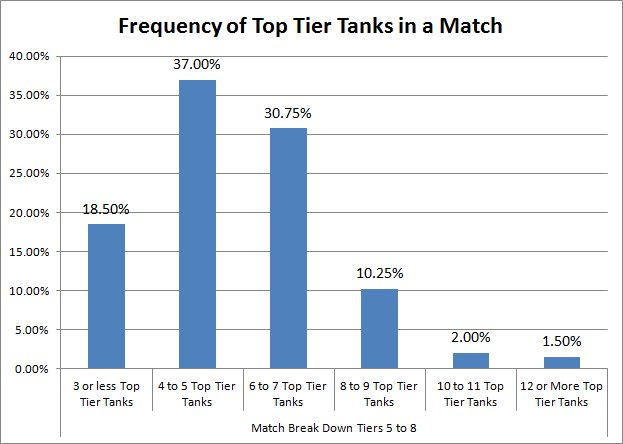 03 Frequency of Top Tier Tanks in a Match.jpg