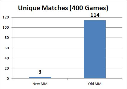 07 Unique Matches.jpg