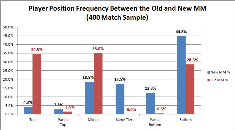 02 Player Position Frequency between Old and New MM.jpg